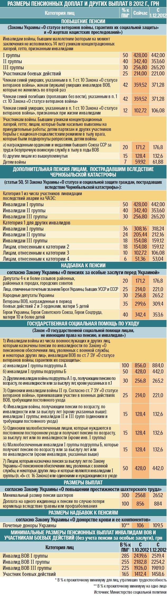 Инвалида новости украины жилье в первую очередь предоставляется инвалидам труда i и ii групп и инвалидам i и ii