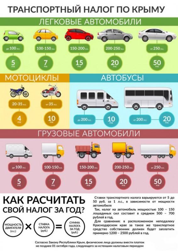 Красноперекопск Online - Общественный проект - Транспортный налог в Крыму. Инфографика.