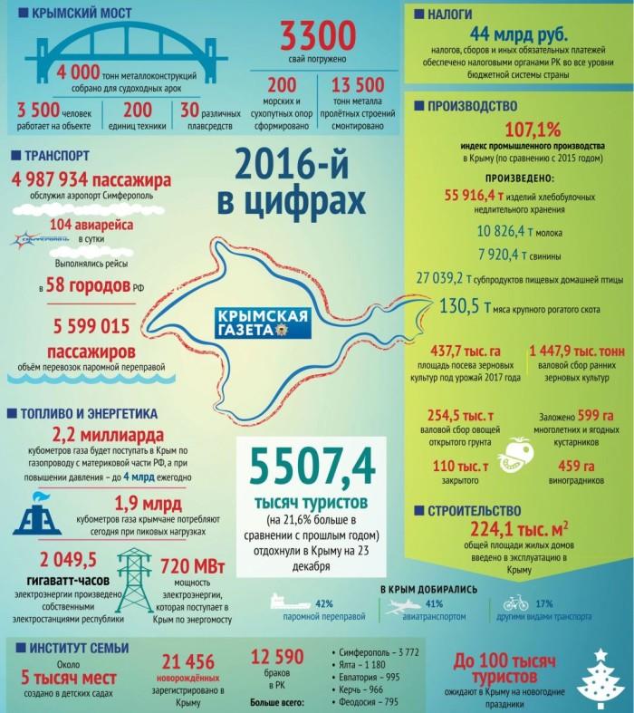 2016 год  в цифрах