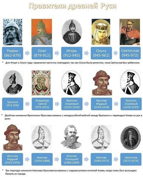 правители древней руси-1